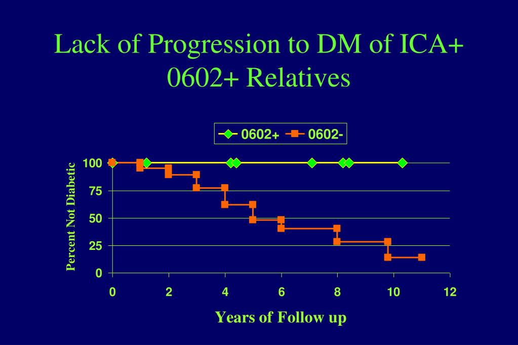 Lack of Progression to DM of ICA+ 0602+ Relatives