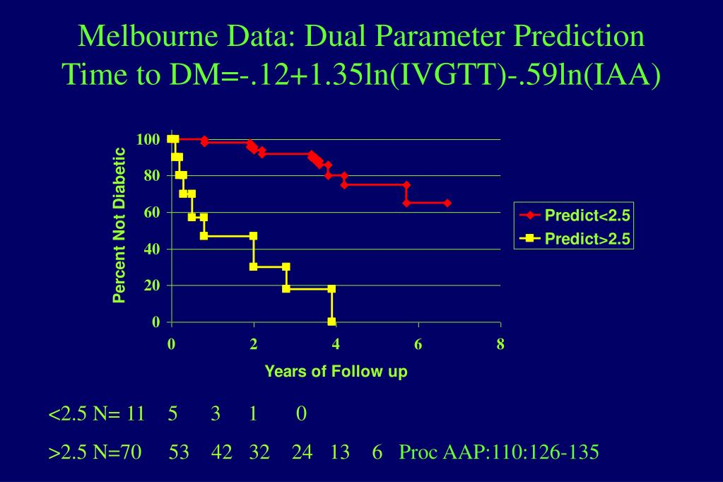 Melbourne Data: Dual Parameter Prediction