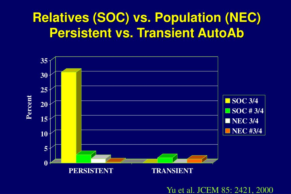 Relatives (SOC) vs. Population (NEC)
