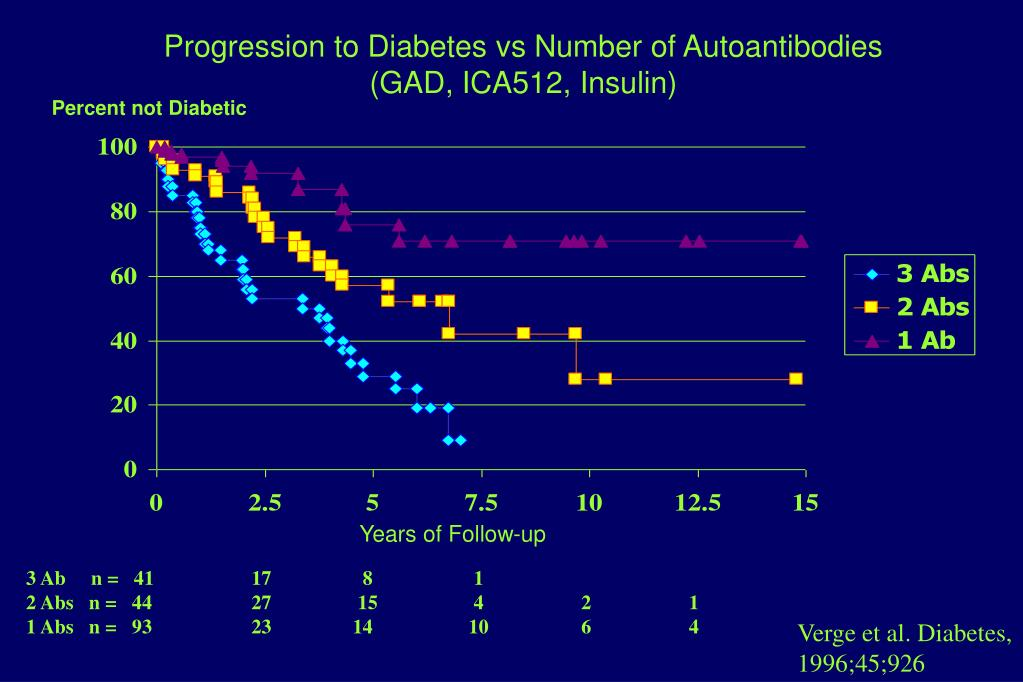 Progression to Diabetes vs Number of Autoantibodies