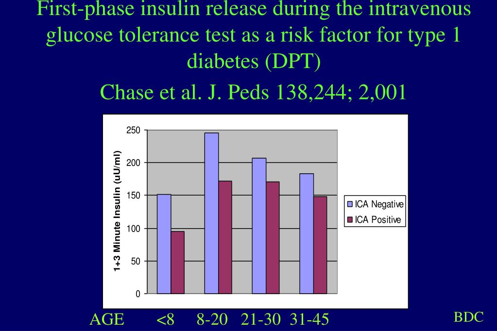 First-phase insulin release during the intravenous glucose tolerance test as a risk factor for type 1 diabetes (DPT)
