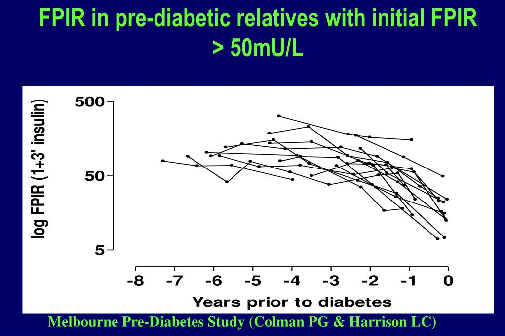 FPIR in pre-diabetic relatives with initial FPIR > 50mU/L