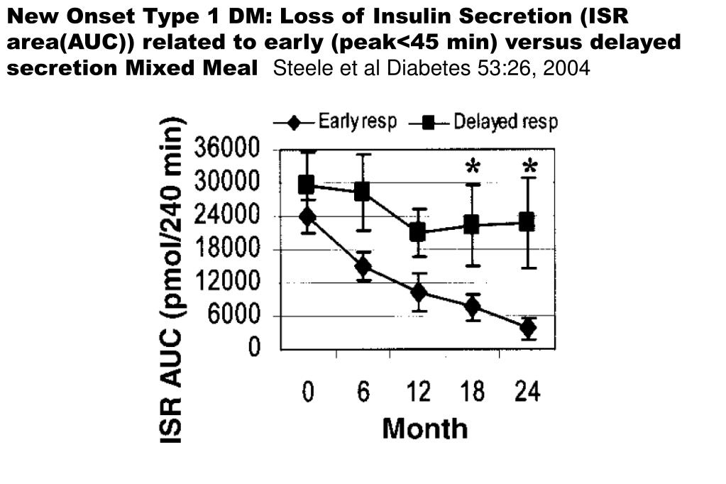 New Onset Type 1 DM: Loss of Insulin Secretion (ISR area(AUC)) related to early (peak<45 min) versus delayed secretion Mixed Meal