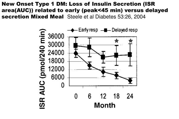 New Onset Type 1 DM: Loss of Insulin Secretion (ISR area(AUC)) related to early (peak<45 min) versus...