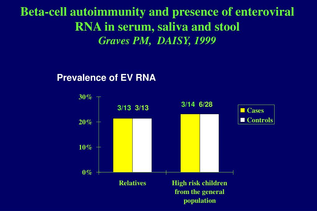 Beta-cell autoimmunity and presence of enteroviral RNA in serum, saliva and stool