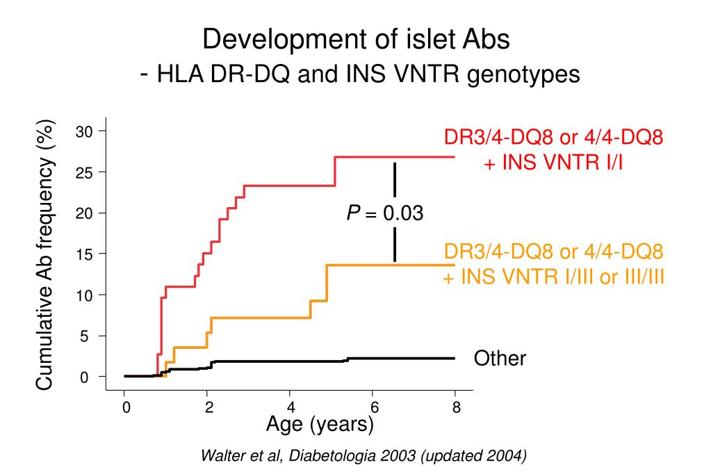 Development of islet Abs