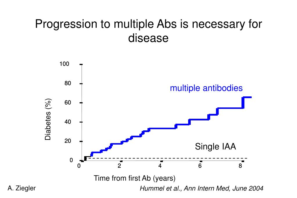 Progression to multiple Abs is necessary for disease