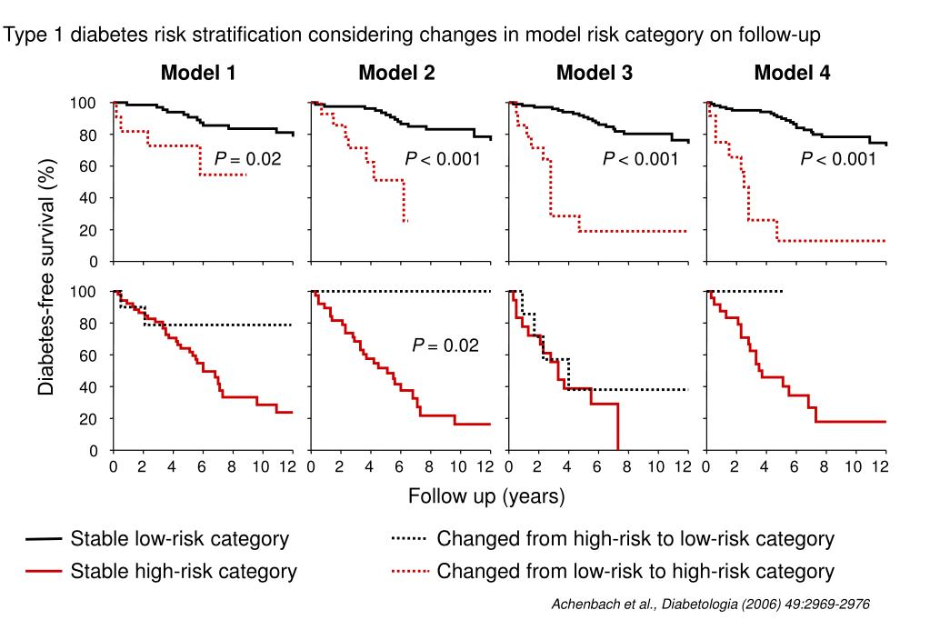 Type 1 diabetes risk stratification considering changes in model risk category on follow-up