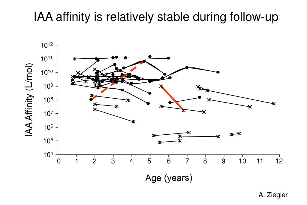 IAA affinity is relatively stable during follow-up