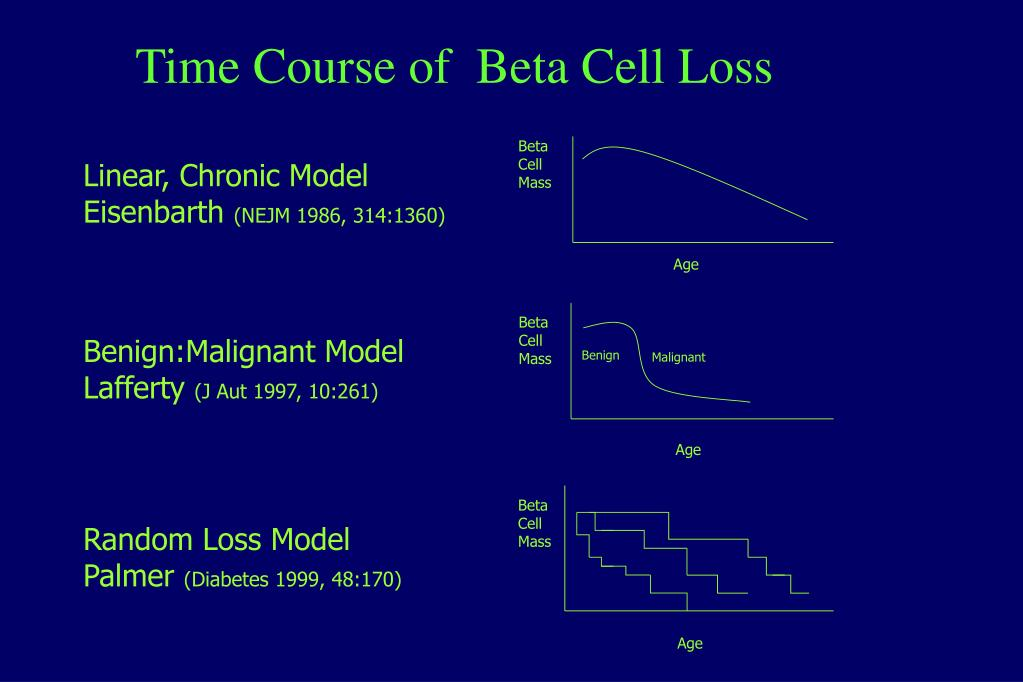 Time Course of  Beta Cell Loss