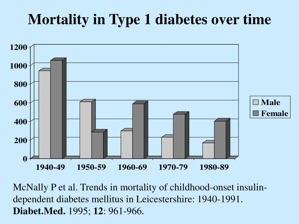 Mortality in Type 1 diabetes over time