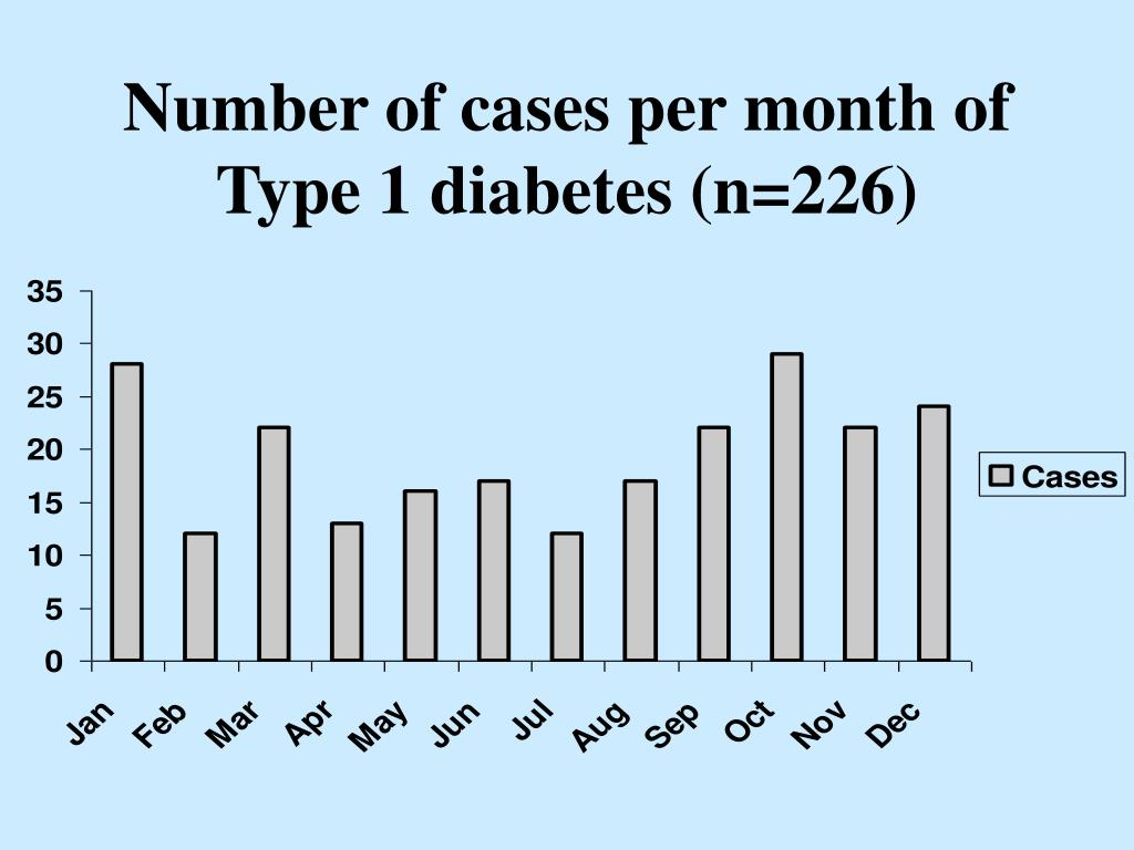 Number of cases per month of Type 1 diabetes (n=226)