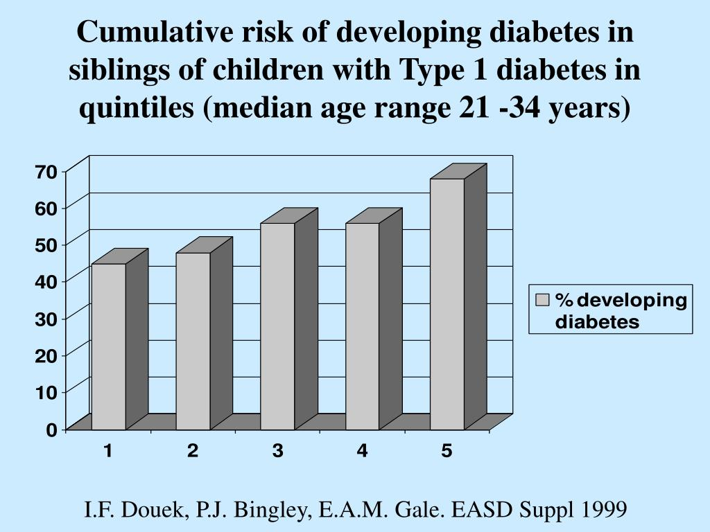 Cumulative risk of developing diabetes in siblings of children with Type 1 diabetes in quintiles (median age range 21 -34 years)