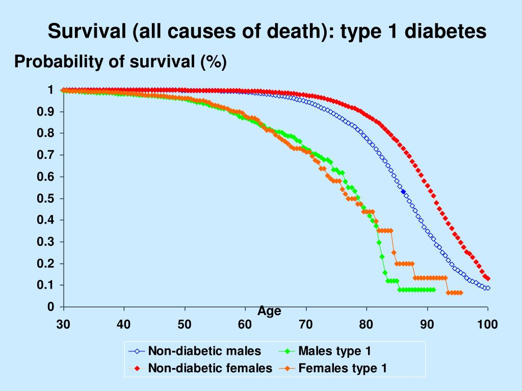 Survival (all causes of death): type 1 diabetes
