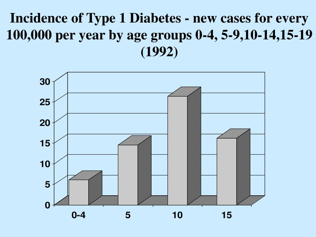 Incidence of Type 1 Diabetes - new cases for every 100,000 per year by age groups 0-4, 5-9,10-14,15-19  (1992)