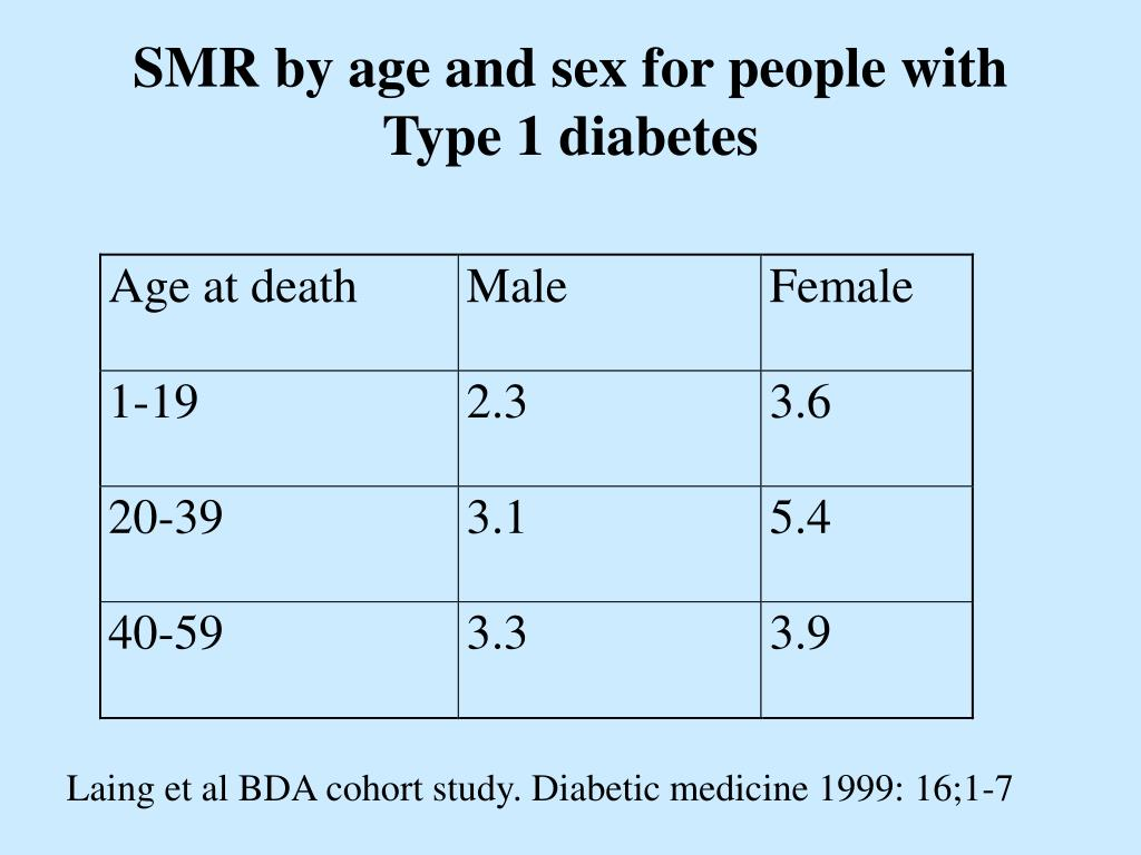 SMR by age and sex for people with Type 1 diabetes