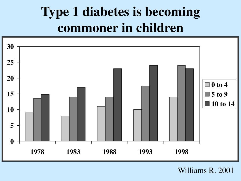 Type 1 diabetes is becoming commoner in children