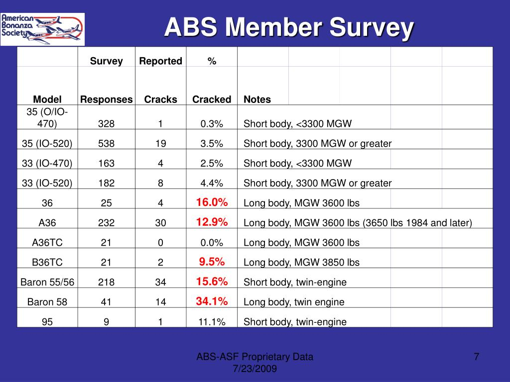 ABS Member Survey
