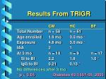 results from trigr14