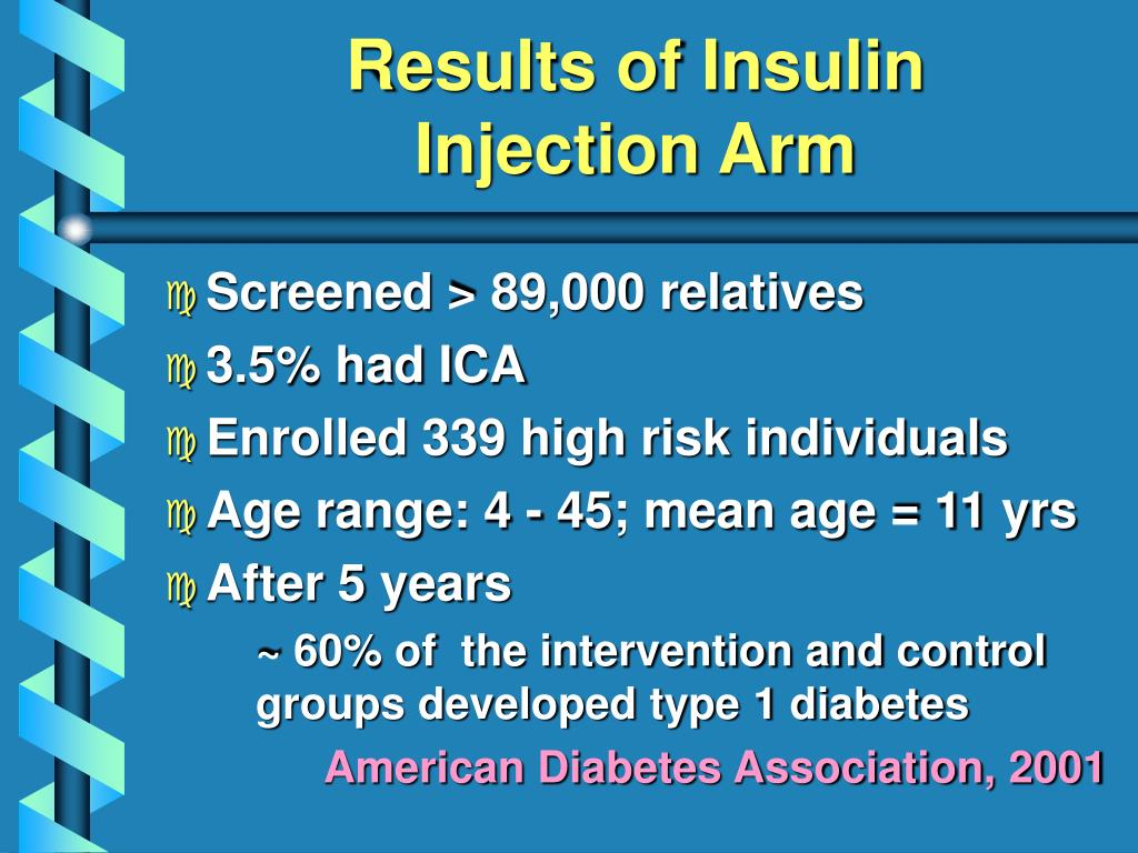Results of Insulin