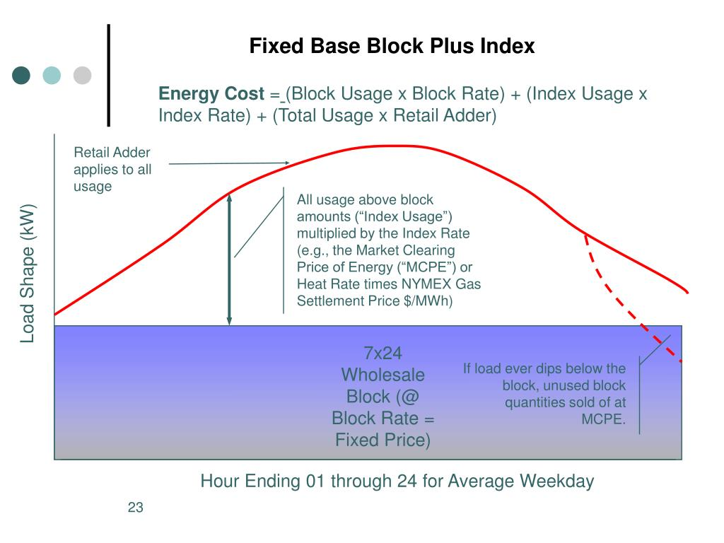 Fixed Base Block Plus Index