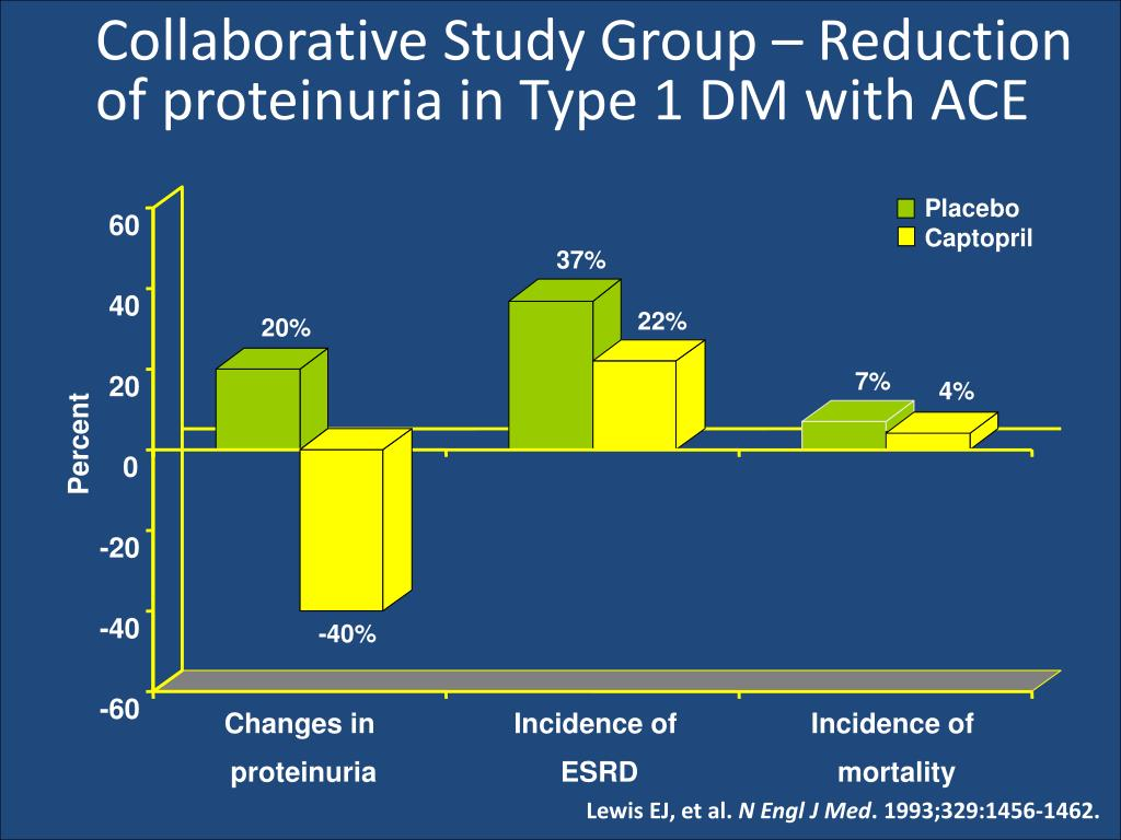 Collaborative Study Group – Reduction of proteinuria in Type 1 DM with ACE