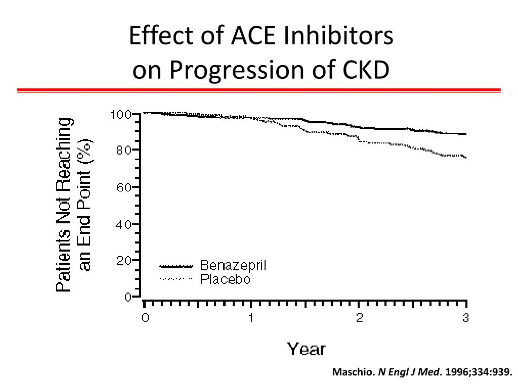 Effect of ACE Inhibitors