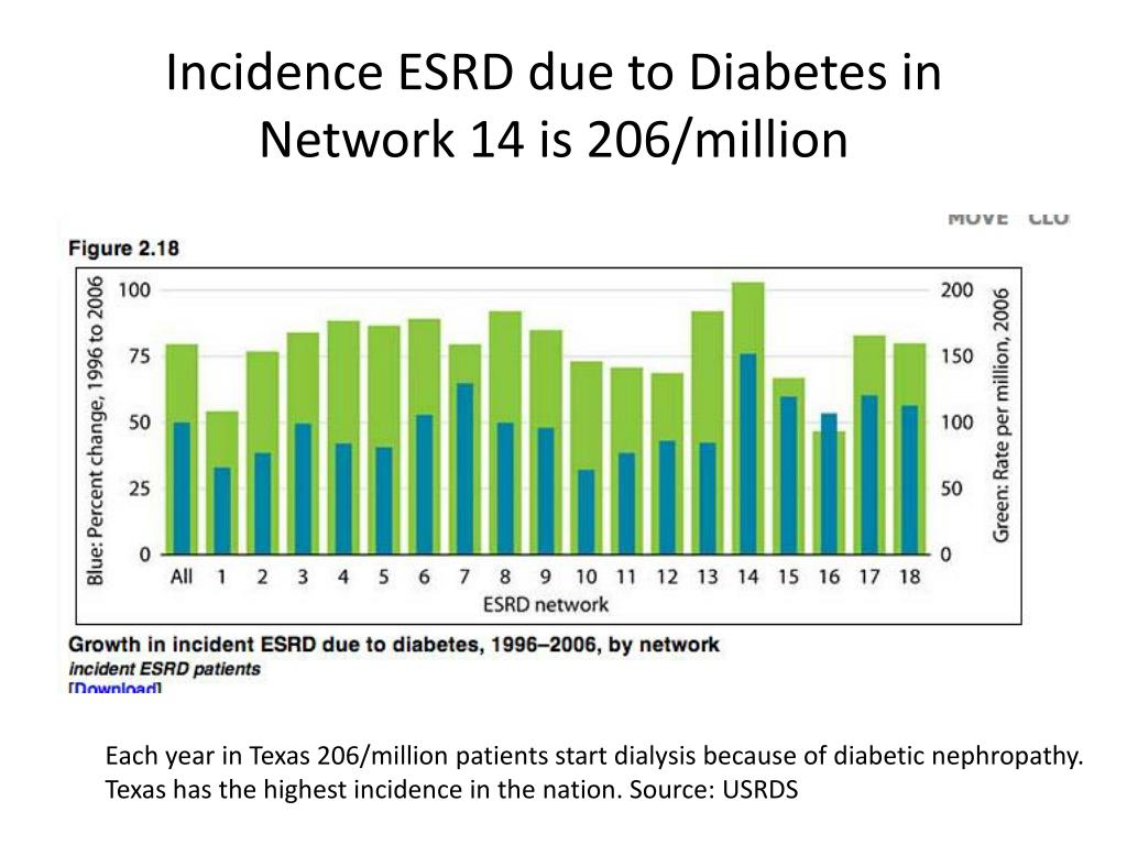 Incidence ESRD due to Diabetes in Network 14 is 206/million