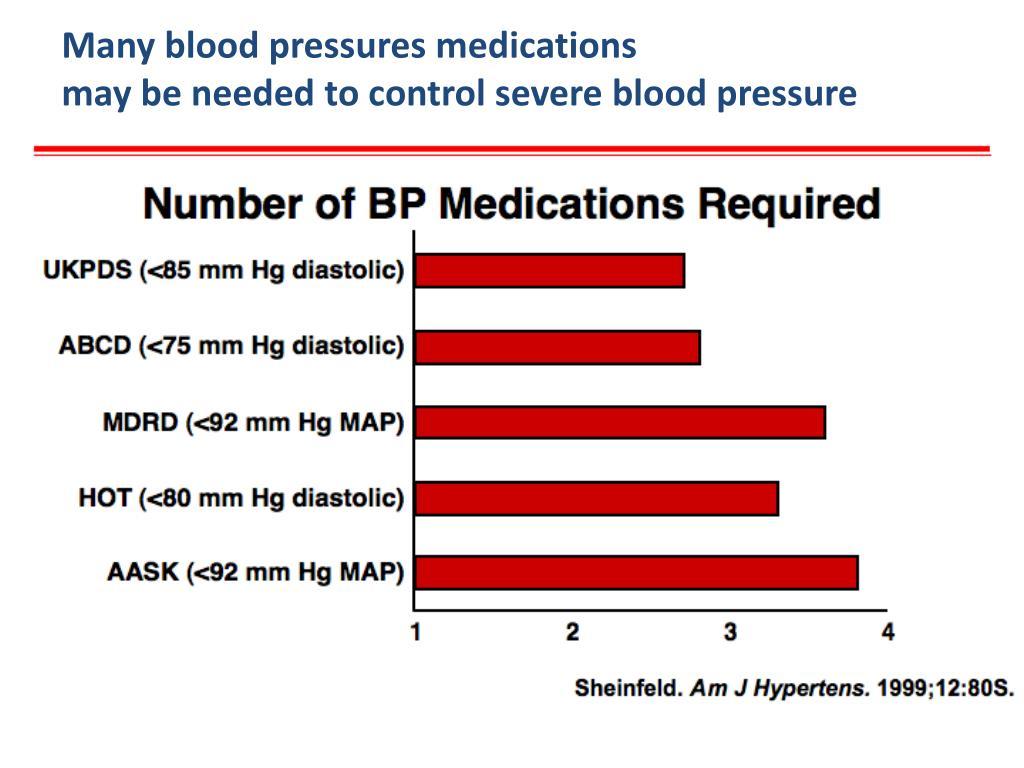 Many blood pressures medications