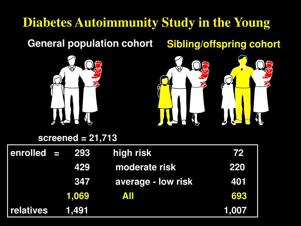 Diabetes Autoimmunity Study in the Young