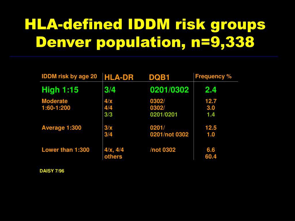 HLA-defined IDDM risk groups