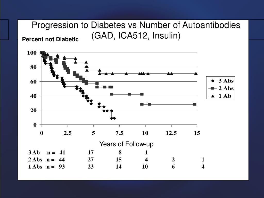 Progression to Diabetes vs Number of Autoantibodies