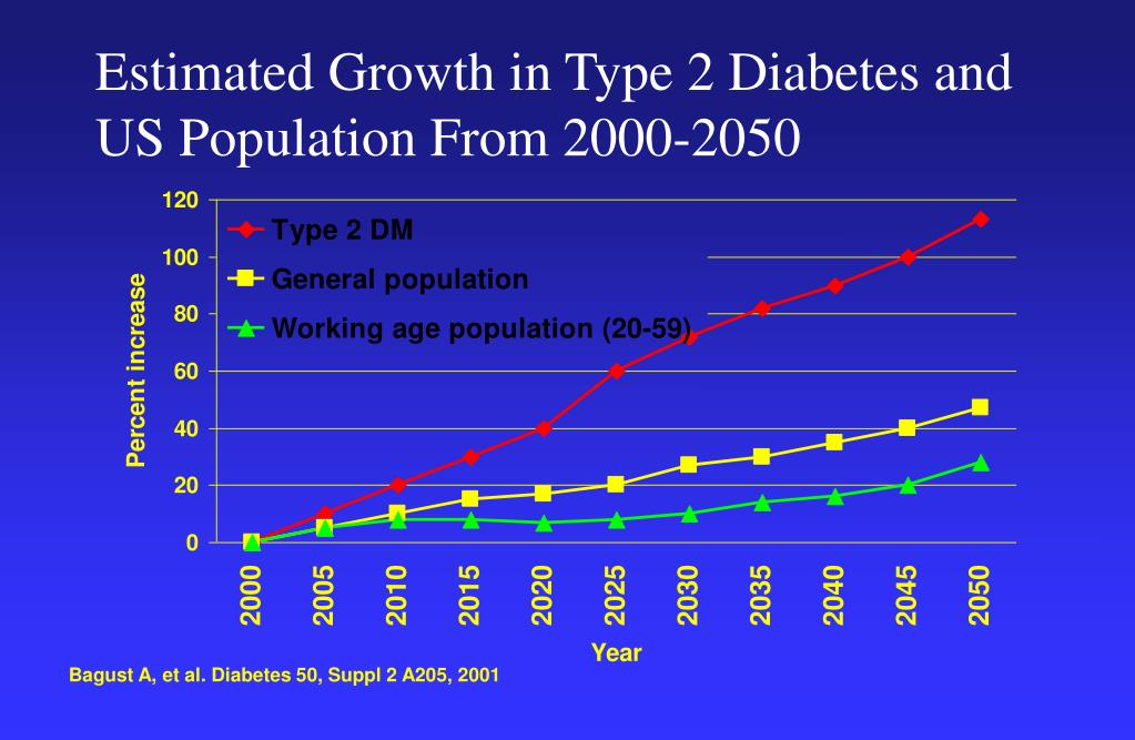 Estimated Growth in Type 2 Diabetes and US Population From 2000-2050