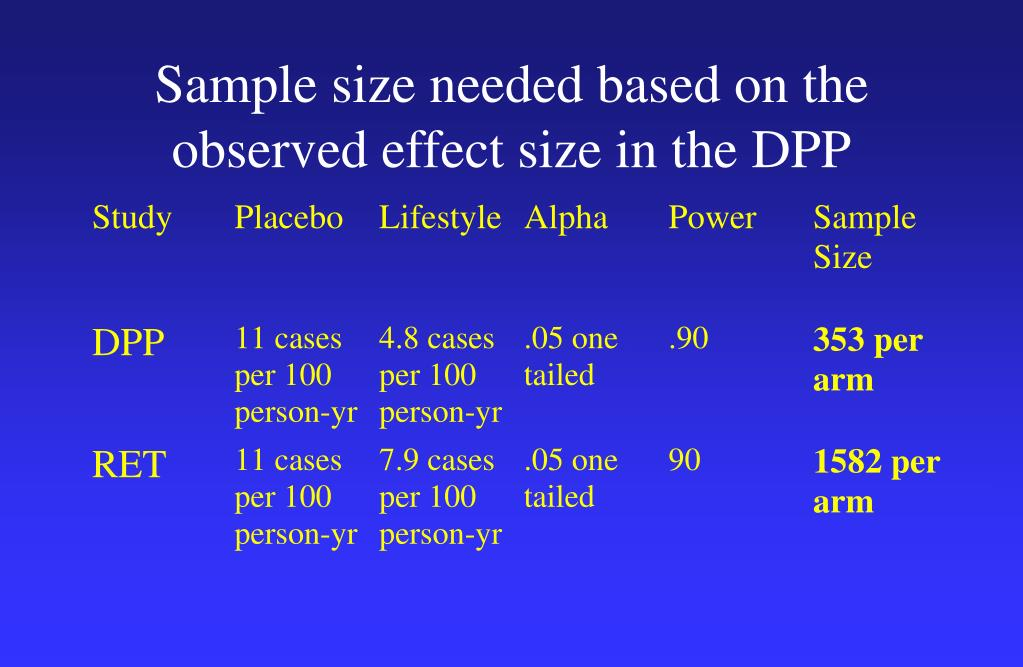 Sample size needed based on the observed effect size in the DPP