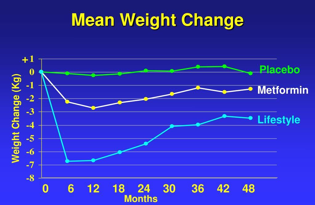 Mean Weight Change