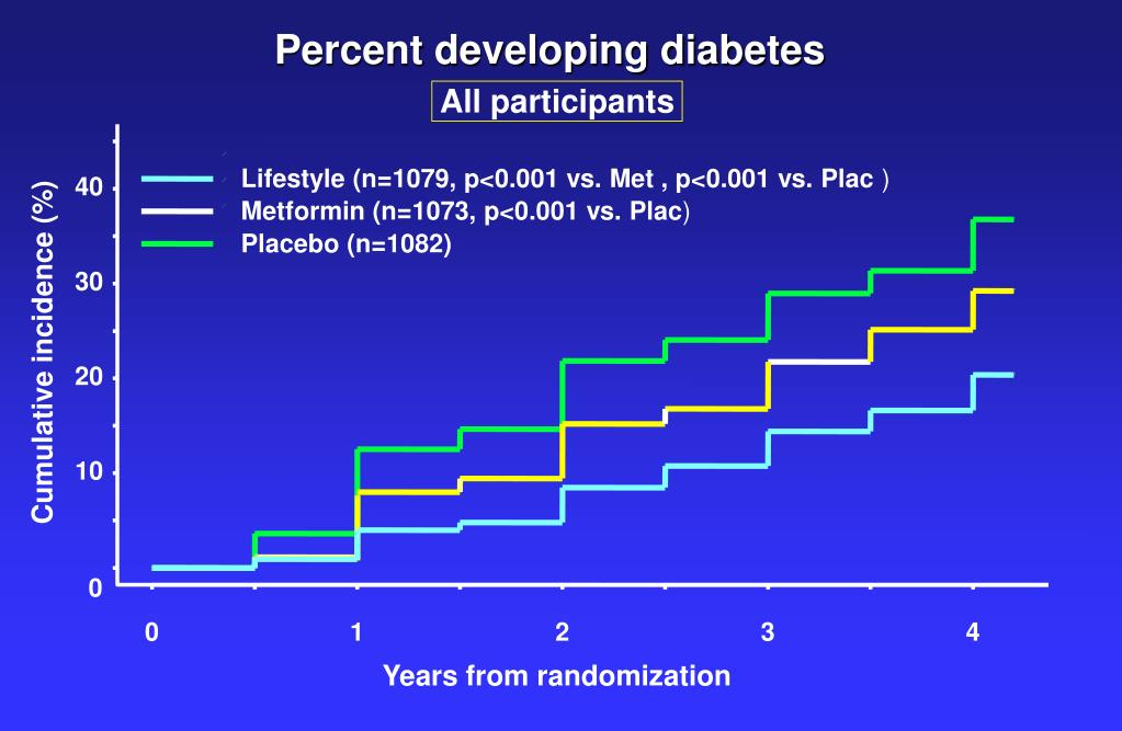 Percent developing diabetes