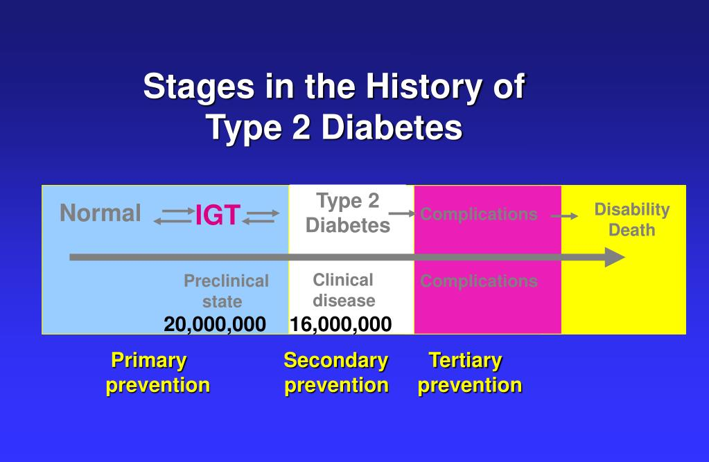 Stages in the History of