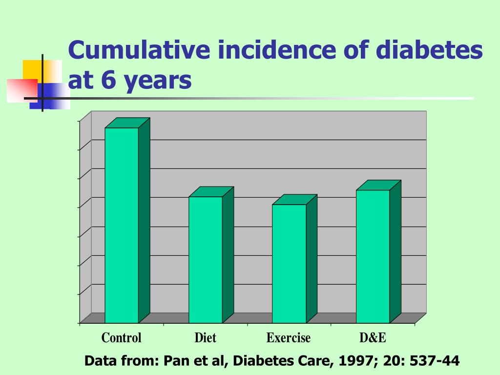 Cumulative incidence of diabetes at 6 years