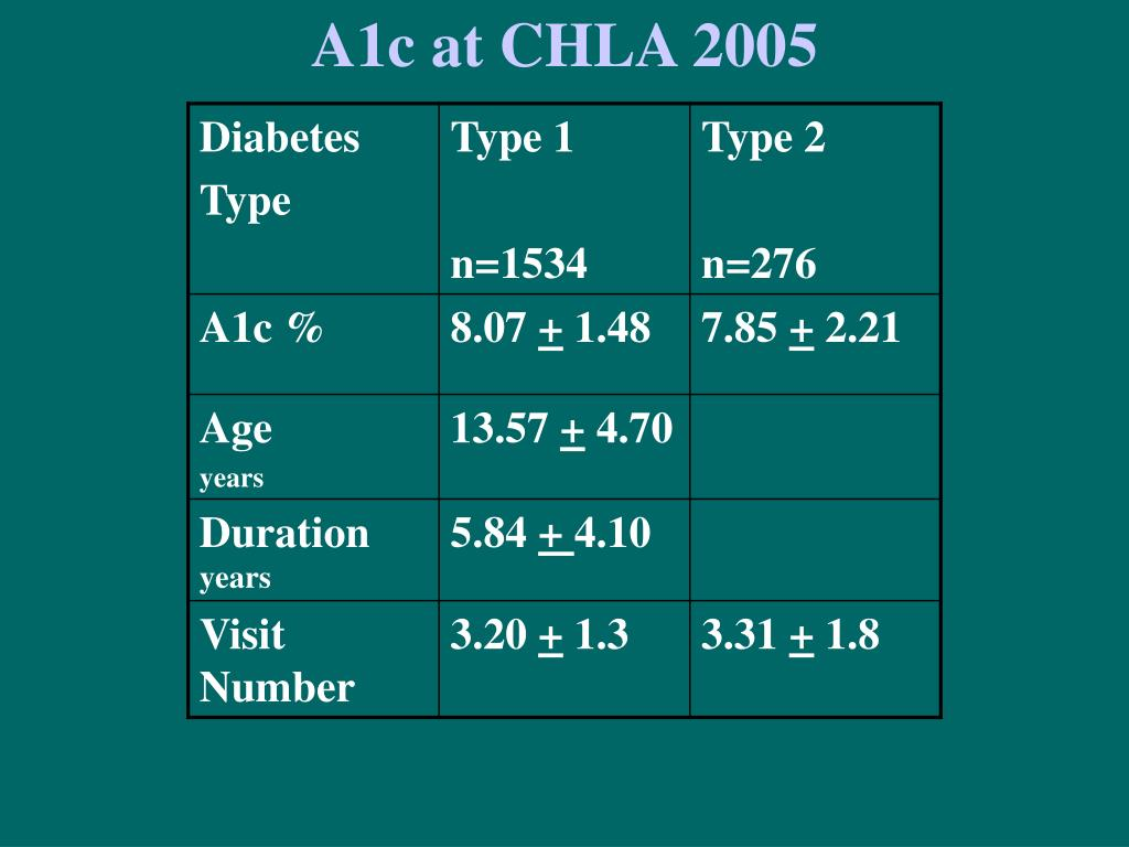 A1c at CHLA 2005
