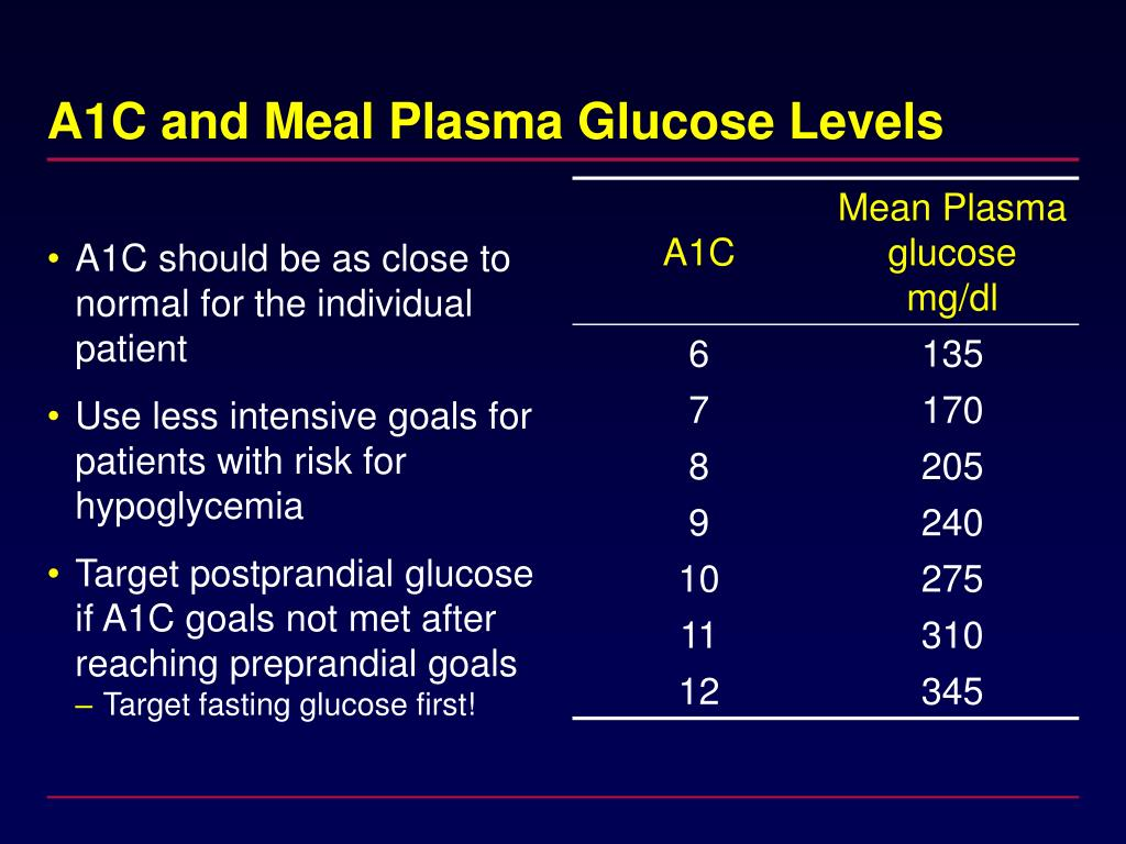 A1C and Meal Plasma Glucose Levels