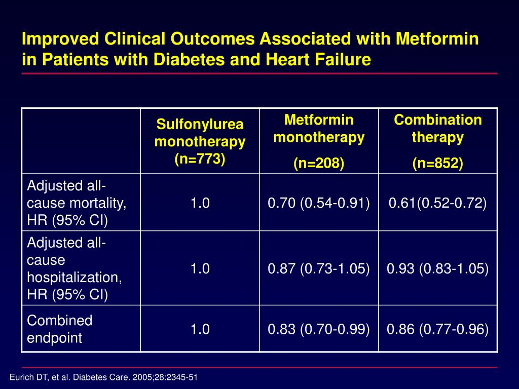 Improved Clinical Outcomes Associated with Metformin in Patients with Diabetes and Heart Failure