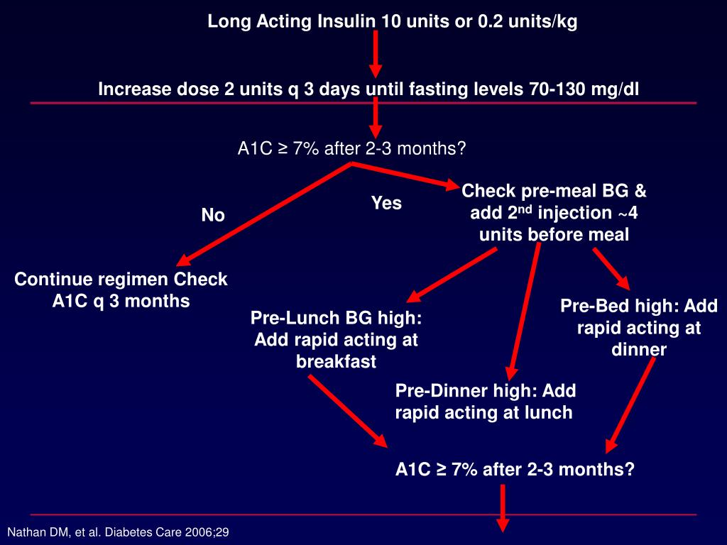 Long Acting Insulin 10 units or 0.2 units/kg
