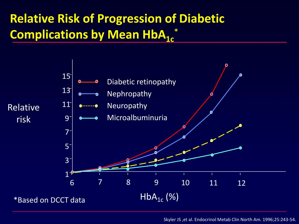Relative Risk of Progression of Diabetic Complications by Mean HbA