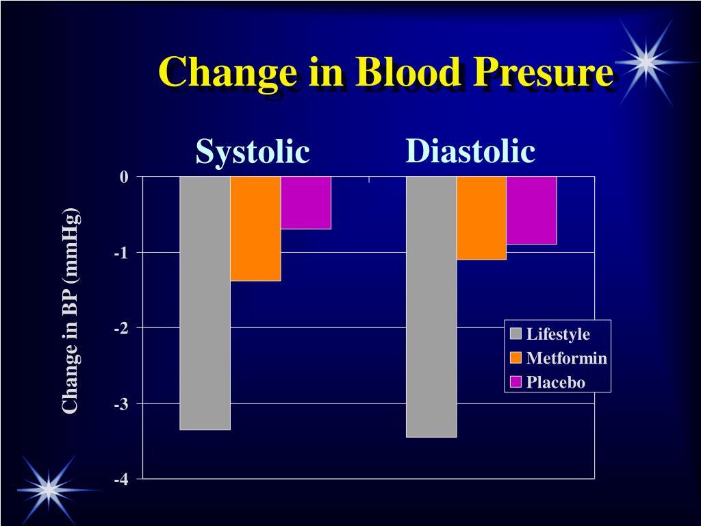 Change in Blood Presure