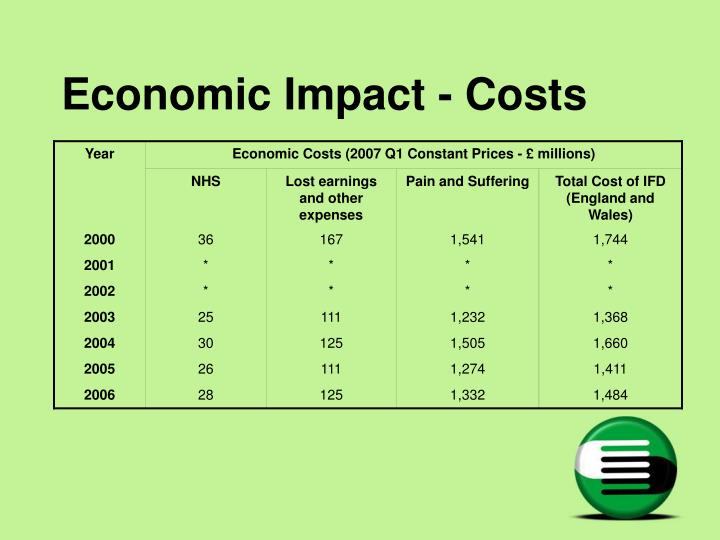Economic impact costs l.jpg