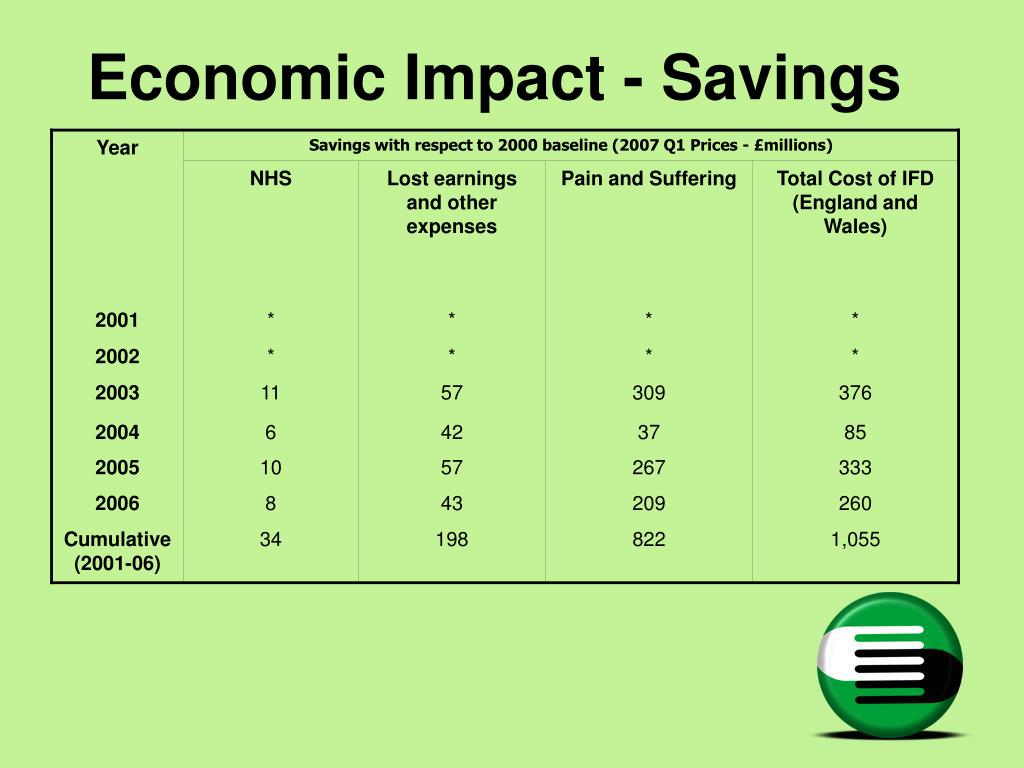 Economic Impact - Savings