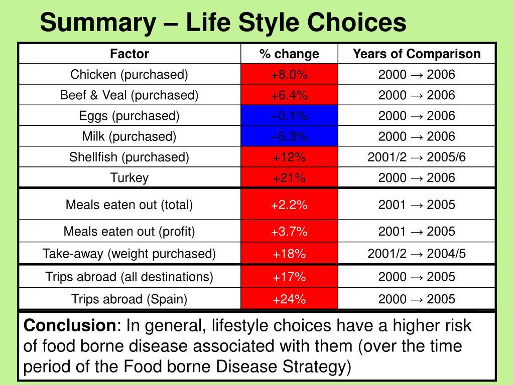 Summary – Life Style Choices