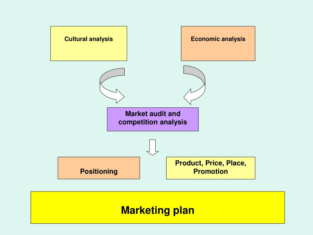 market audit and competitive analysis ikea