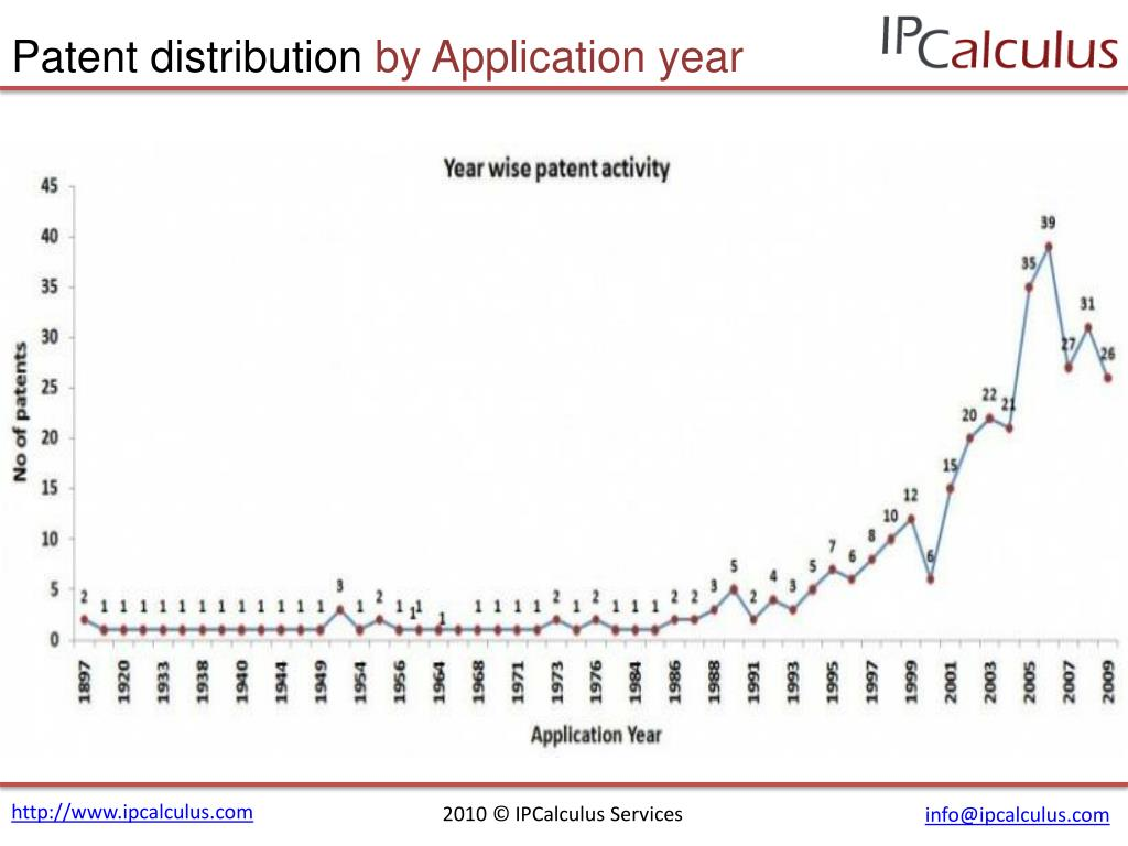 Patent distribution