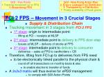 fci 2 fps movement in 3 crucial stages